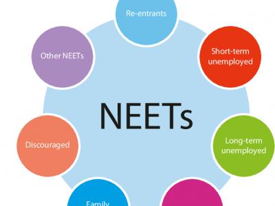 Integrarea tinerilor NEETs( Not in Education, Employment, or Training) pe piața muncii